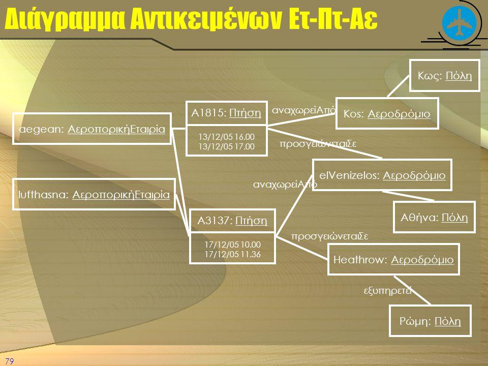 Διάγραμμα Αντικειμένων Ετ-Πτ-Αε