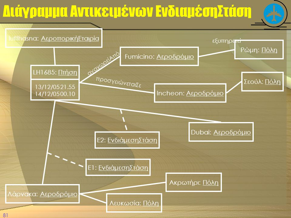 Διάγραμμα Αντικειμένων ΕνδιαμέσηΣτάση