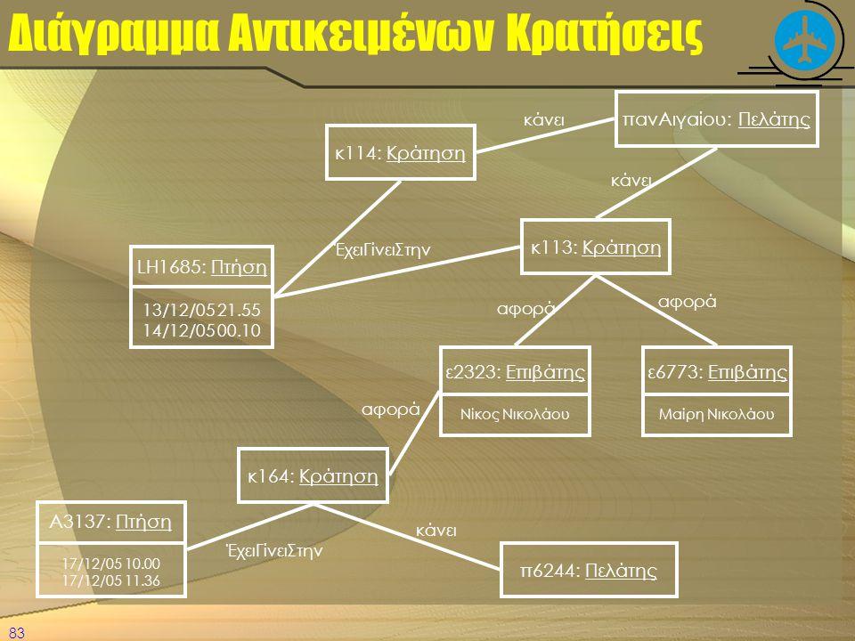 Διάγραμμα Αντικειμένων Κρατήσεις