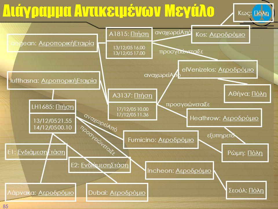 Διάγραμμα Αντικειμένων Μεγάλο