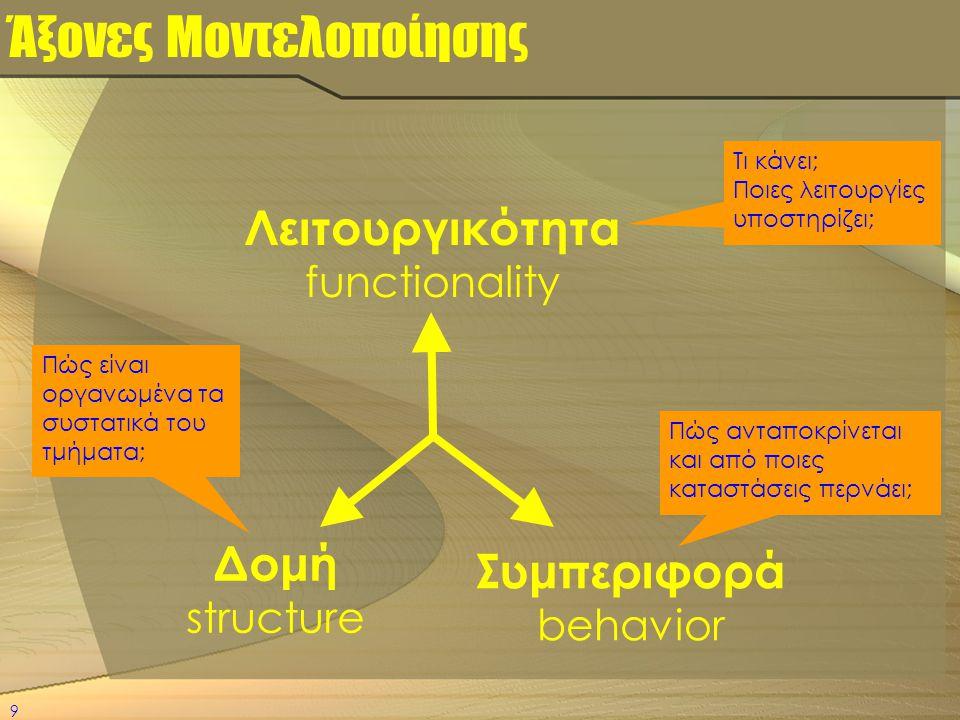 Άξονες Μοντελοποίησης