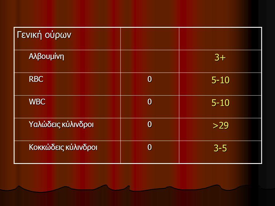 Γενική ούρων 3+ 5-10 >29 3-5 Αλβουμίνη RBC WBC Υαλώδεις κύλινδροι