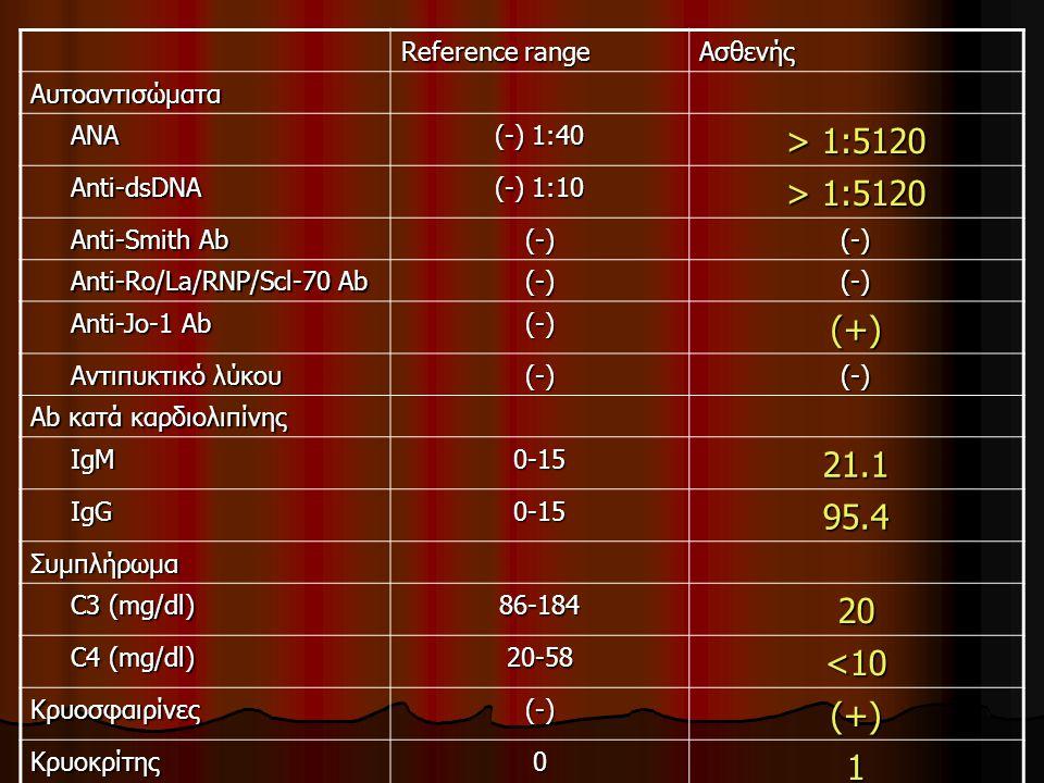 > 1:5120 (+) 21.1 95.4 20 <10 1 Reference range Ασθενής