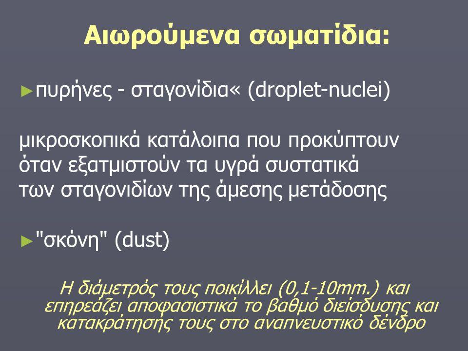 Αιωρούμενα σωματίδια: