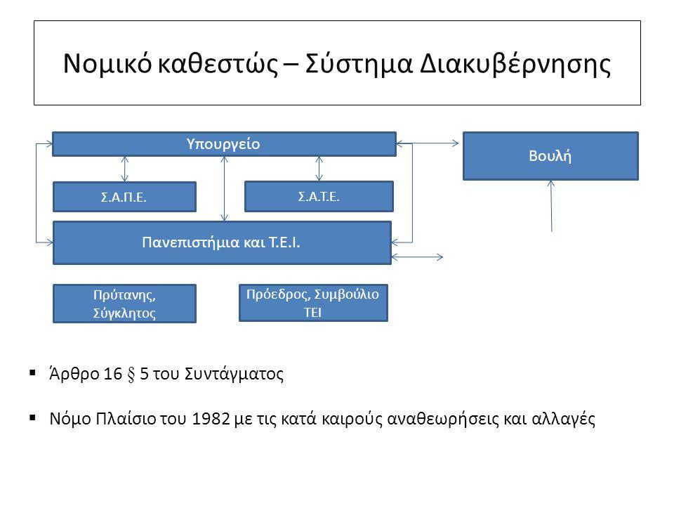 Νομικό καθεστώς – Σύστημα Διακυβέρνησης