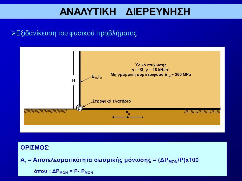 Μη-γραμμική συμπεριφορά ΕS,0= 260 MPa