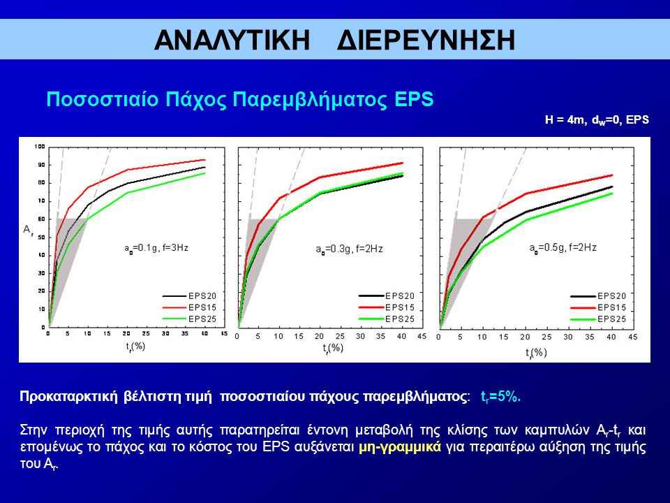 ΑΝΑΛΥΤΙΚΗ ΔΙΕΡΕΥΝΗΣΗ Ποσοστιαίο Πάχος Παρεμβλήματος EPS
