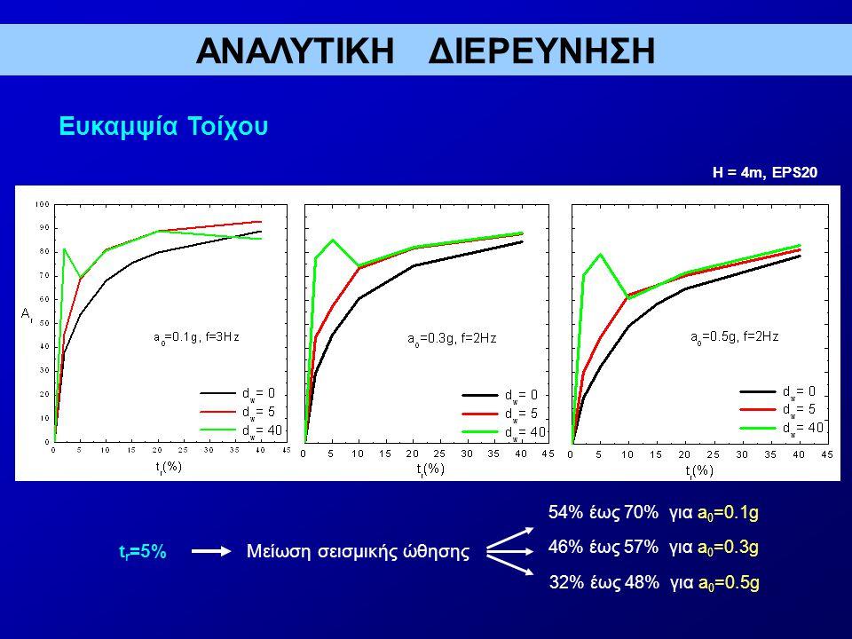 ΑΝΑΛΥΤΙΚΗ ΔΙΕΡΕΥΝΗΣΗ Ευκαμψία Τοίχου tr=5% Μείωση σεισμικής ώθησης