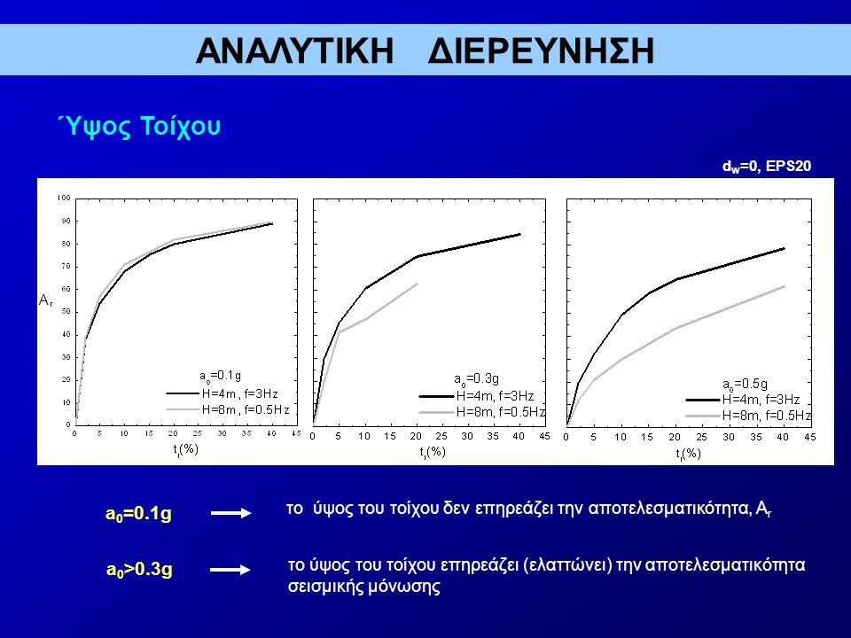 ΑΝΑΛΥΤΙΚΗ ΔΙΕΡΕΥΝΗΣΗ Ύψος Τοίχου a0=0.1g a0>0.3g