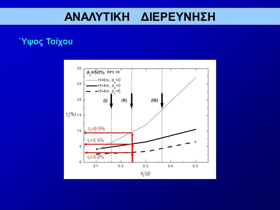 ΑΝΑΛΥΤΙΚΗ ΔΙΕΡΕΥΝΗΣΗ Ύψος Τοίχου tr=9.5% tr=5.5% tr=3.2%
