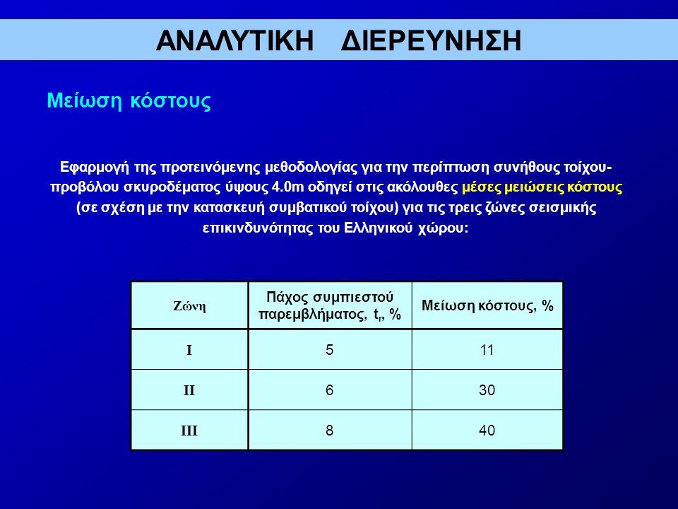 Πάχος συμπιεστού παρεμβλήματος, tr, %