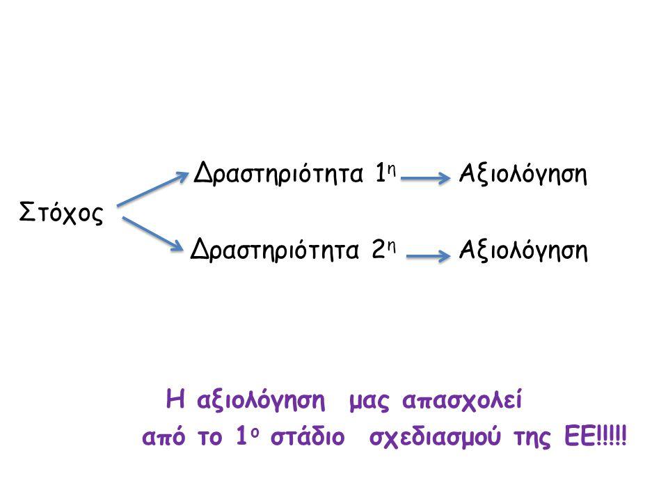 Δραστηριότητα 1η Αξιολόγηση