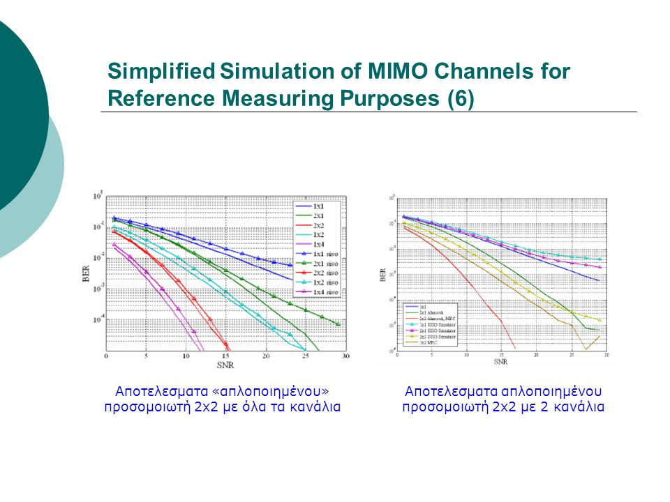 Simplified Simulation of MIMO Channels for Reference Measuring Purposes (6)