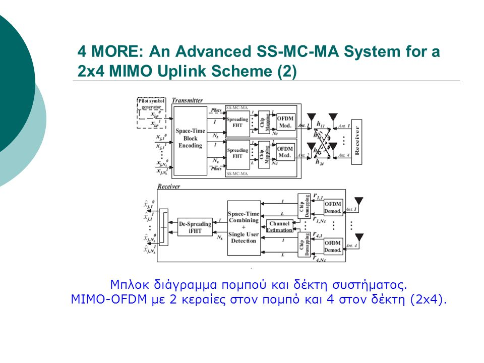 4 MORE: An Advanced SS-MC-MA System for a 2x4 MIMO Uplink Scheme (2)