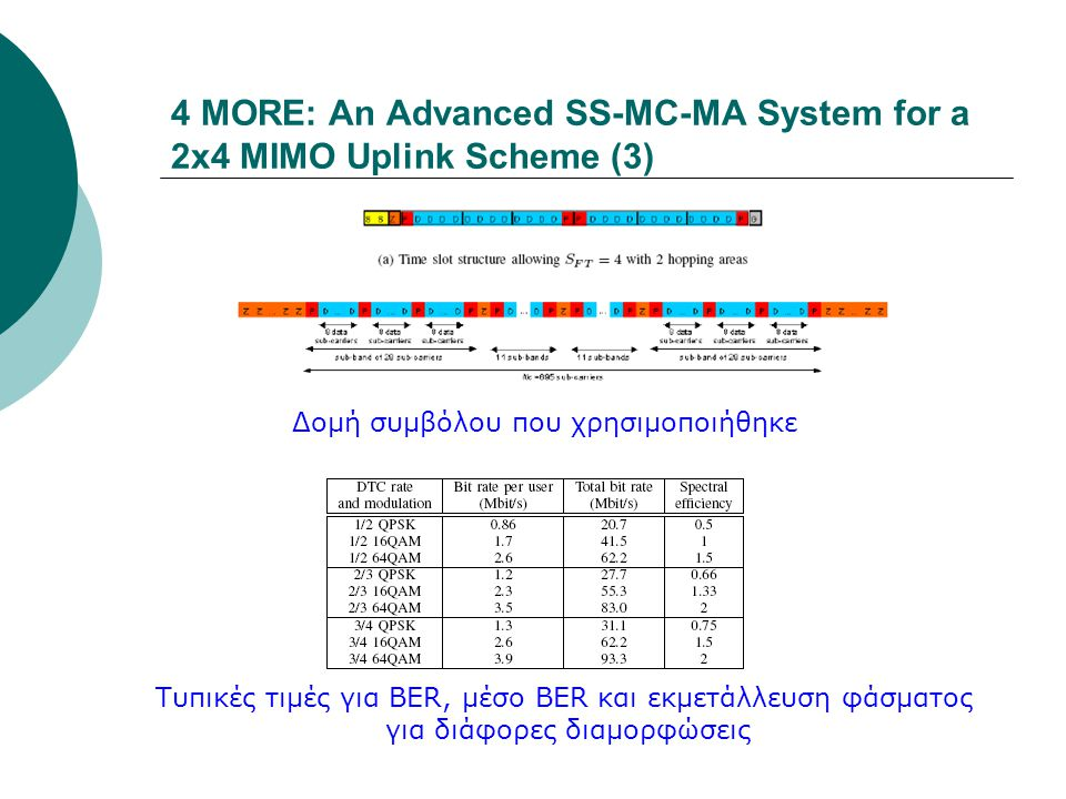 4 MORE: An Advanced SS-MC-MA System for a 2x4 MIMO Uplink Scheme (3)
