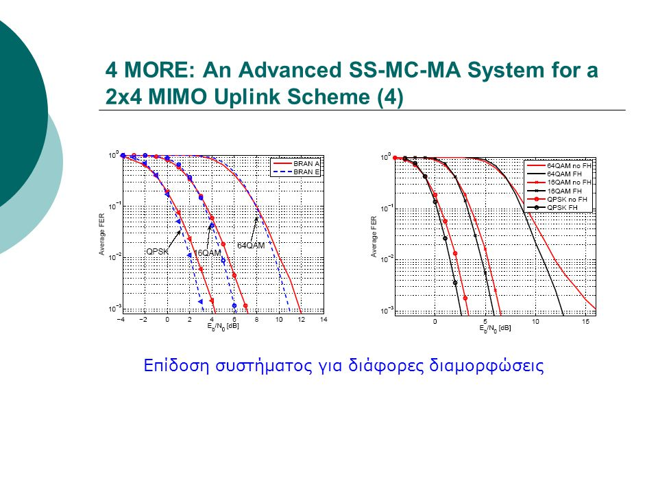 4 MORE: An Advanced SS-MC-MA System for a 2x4 MIMO Uplink Scheme (4)