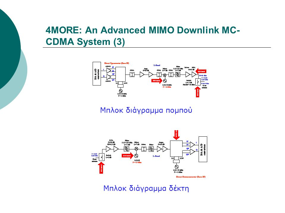 4MORE: An Advanced MIMO Downlink MC-CDMA System (3)