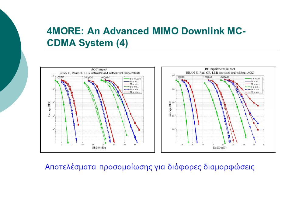 4MORE: An Advanced MIMO Downlink MC-CDMA System (4)