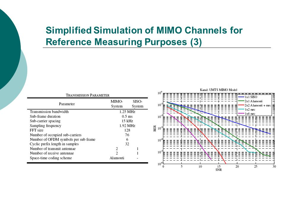 Simplified Simulation of MIMO Channels for Reference Measuring Purposes (3)