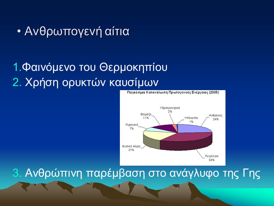 Ανθρωπογενή αίτια 1.Φαινόμενο του Θερμοκηπίου