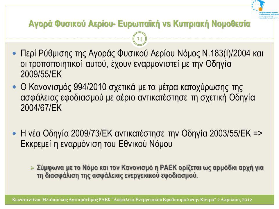 Αγορά Φυσικού Αερίου- Ευρωπαϊκή vs Κυπριακή Νομοθεσία