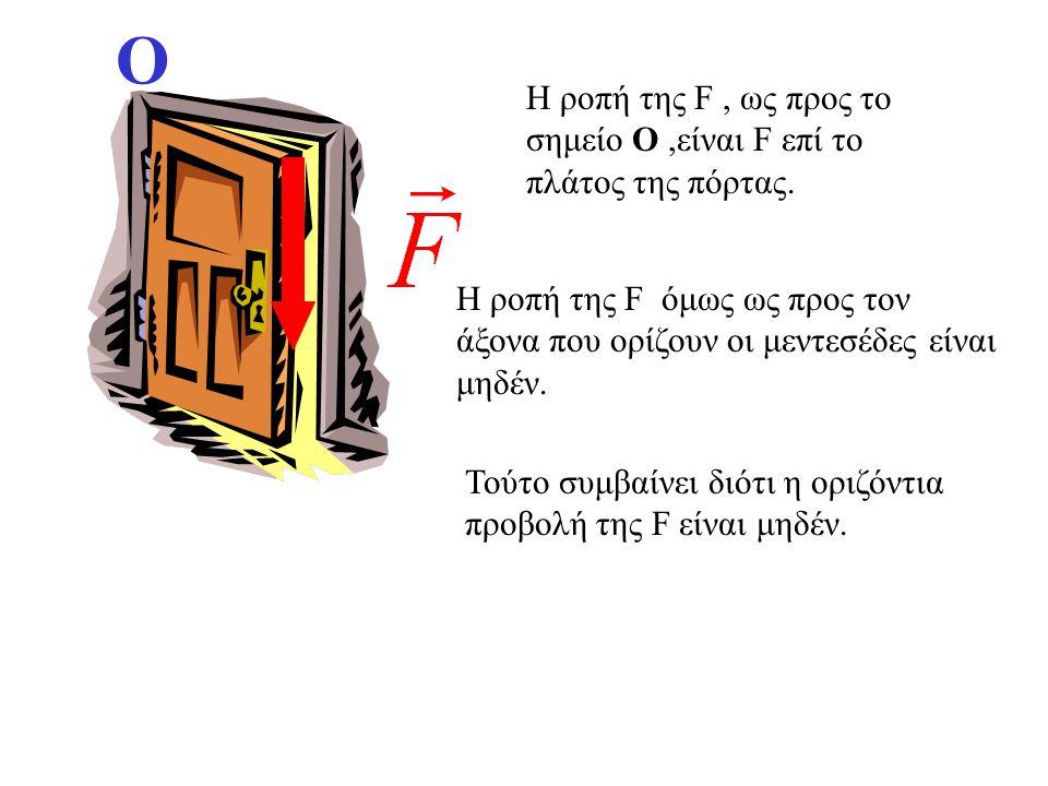 Ο Η ροπή της F , ως προς το σημείο Ο ,είναι F επί το πλάτος της πόρτας. Η ροπή της F όμως ως προς τον άξονα που ορίζουν οι μεντεσέδες είναι μηδέν.