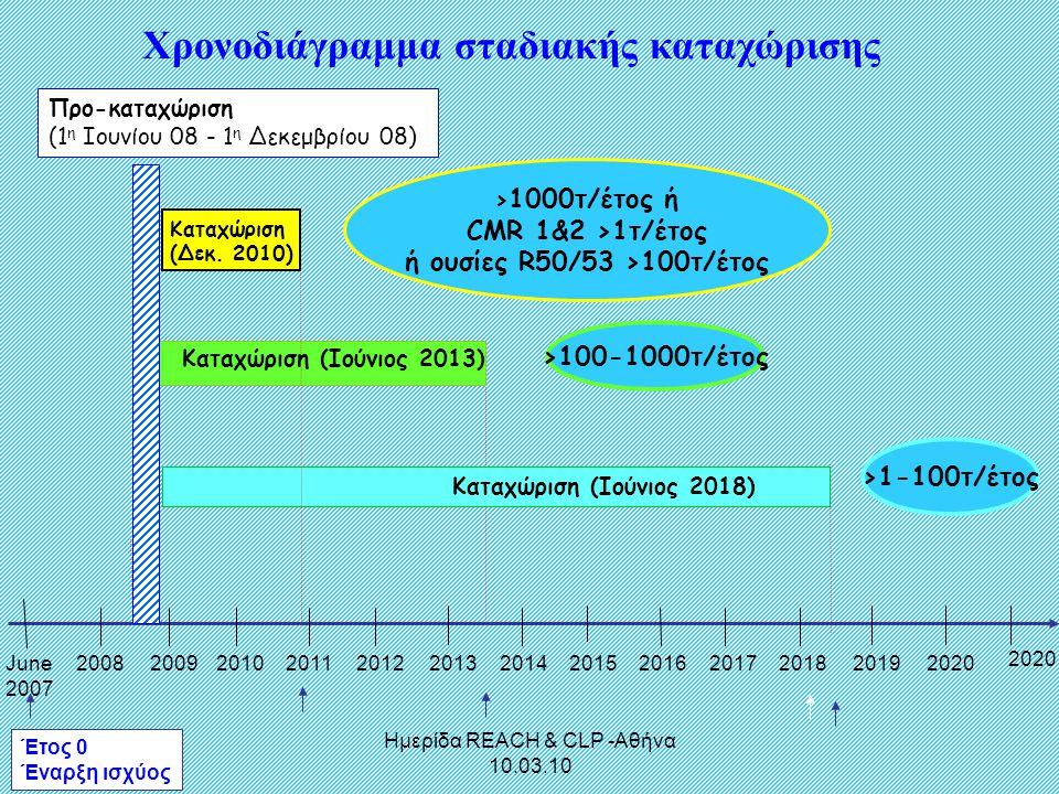 Χρονοδιάγραμμα σταδιακής καταχώρισης