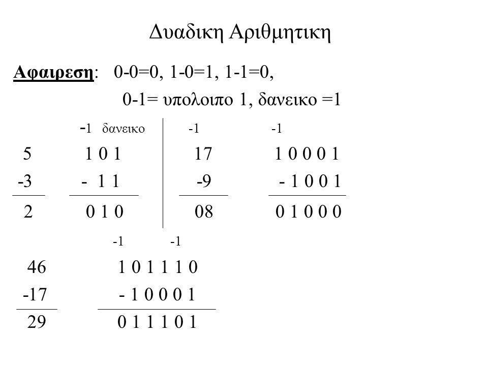 Δυαδικη Αριθμητικη 2 0 1 0 08 0 1 0 0 0 Αφαιρεση: 0-0=0, 1-0=1, 1-1=0,