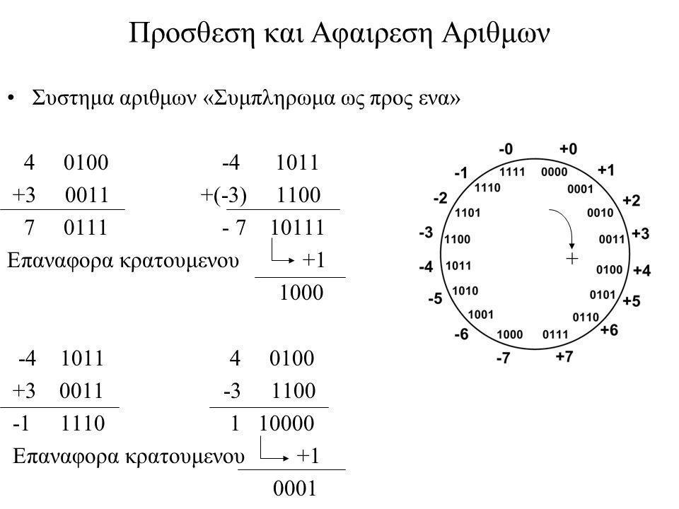Προσθεση και Αφαιρεση Αριθμων