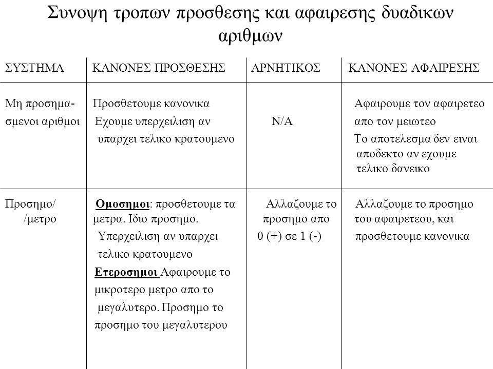 Συνοψη τροπων προσθεσης και αφαιρεσης δυαδικων αριθμων