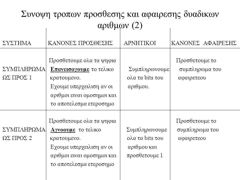 Συνοψη τροπων προσθεσης και αφαιρεσης δυαδικων αριθμων (2)
