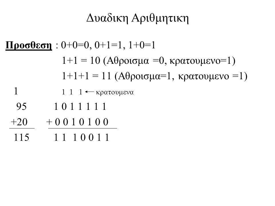 Δυαδικη Αριθμητικη Προσθεση : 0+0=0, 0+1=1, 1+0=1