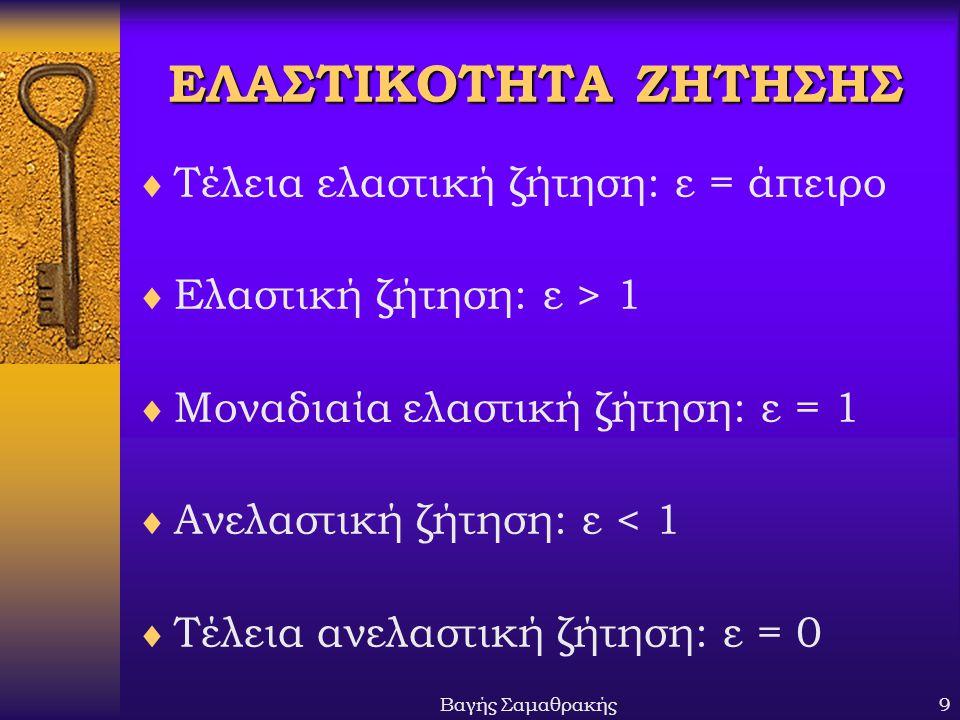 ΕΛΑΣΤΙΚΟΤΗΤΑ ΖΗΤΗΣΗΣ Τέλεια ελαστική ζήτηση: ε = άπειρο