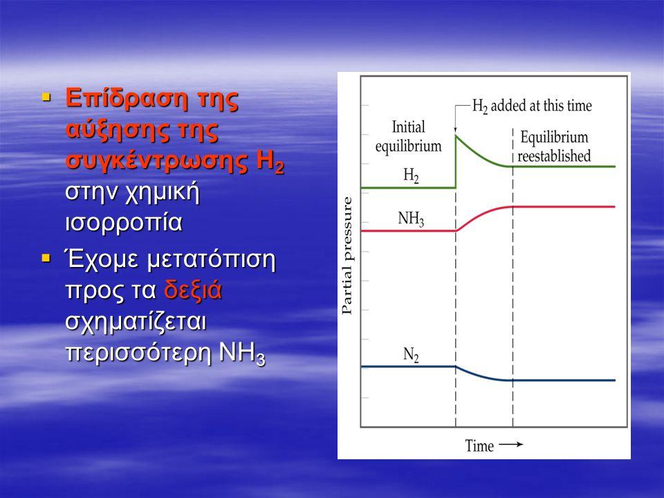 Επίδραση της αύξησης της συγκέντρωσης Η2 στην χημική ισορροπία