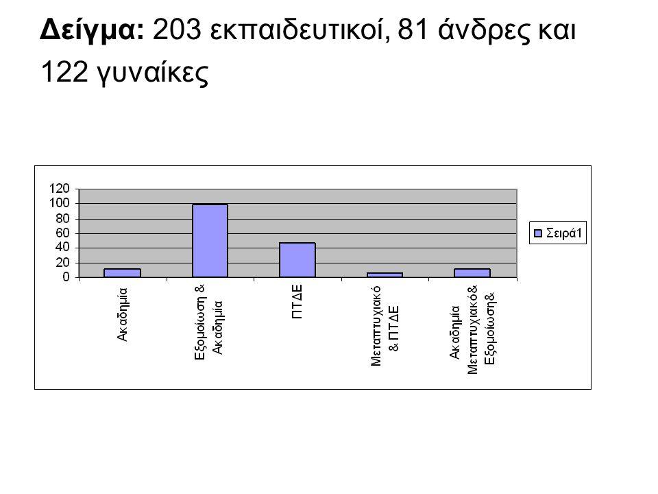 Δείγμα: 203 εκπαιδευτικοί, 81 άνδρες και 122 γυναίκες