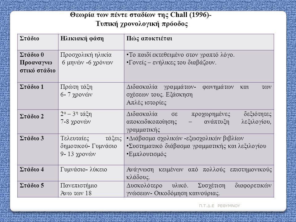 Θεωρία των πέντε σταδίων της Chall (1996)- Τυπική χρονολογική πρόοδος