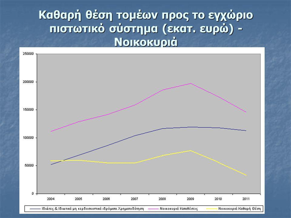 Καθαρή θέση τομέων προς το εγχώριο πιστωτικό σύστημα (εκατ
