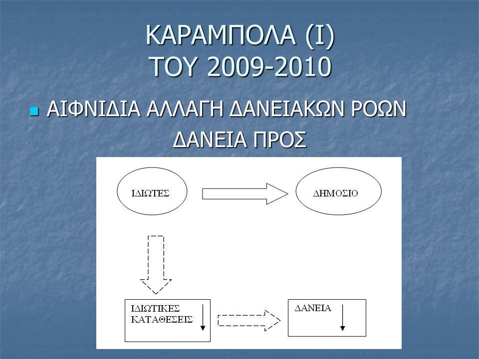 ΚΑΡΑΜΠΟΛΑ (Ι) ΤΟΥ 2009-2010 ΑΙΦΝΙΔΙΑ ΑΛΛΑΓΗ ΔΑΝΕΙΑΚΩΝ ΡΟΩΝ ΔΑΝΕΙΑ ΠΡΟΣ