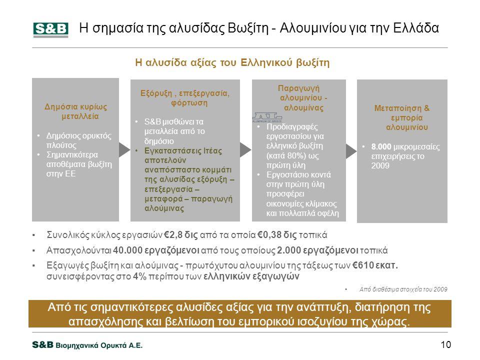 Η σημασία της αλυσίδας Βωξίτη - Αλουμινίου για την Ελλάδα