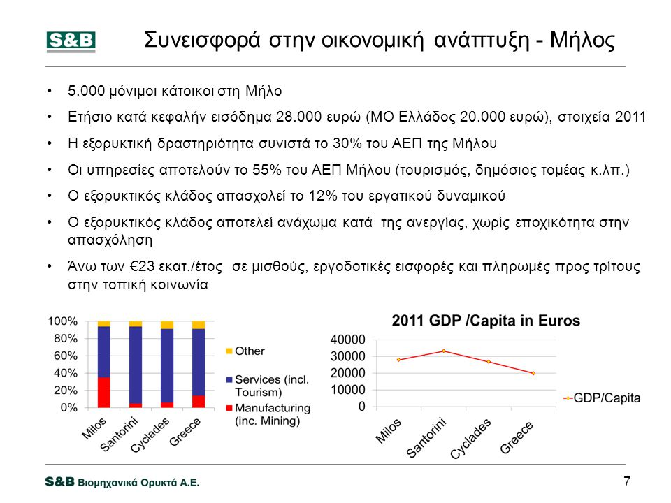 Συνεισφορά στην οικονομική ανάπτυξη - Μήλος