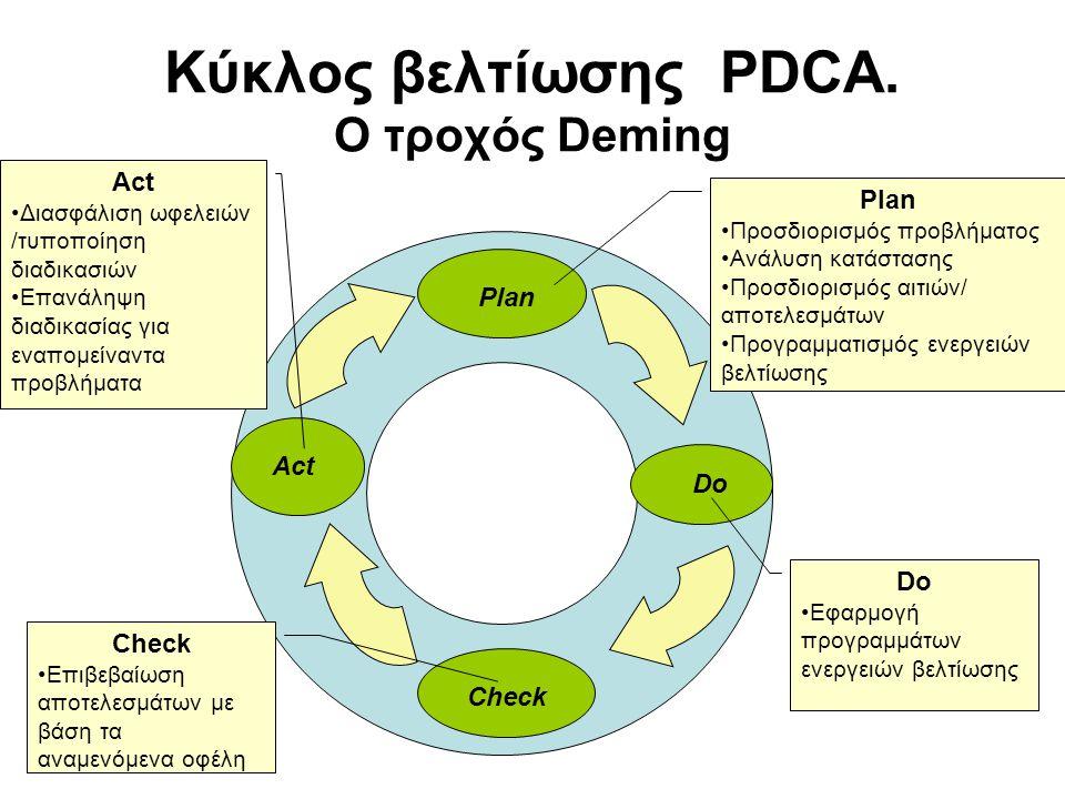 Κύκλος βελτίωσης PDCA. Ο τροχός Deming