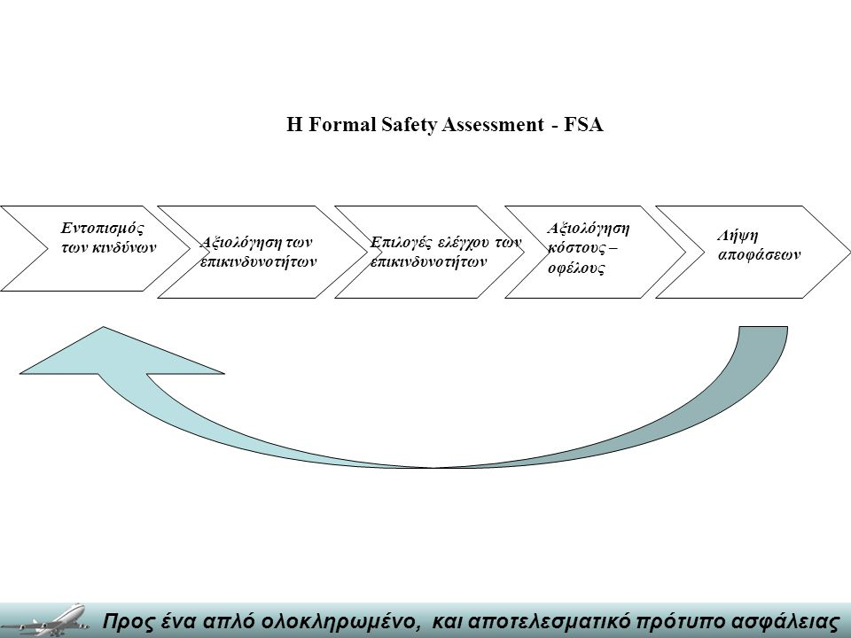 Η Formal Safety Assessment - FSA