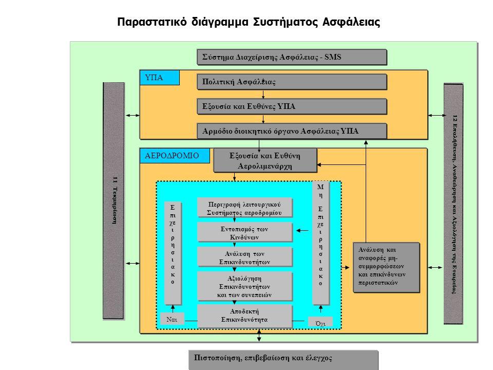 Παραστατικό διάγραμμα Συστήματος Ασφάλειας