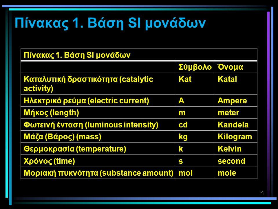 Πίνακας 1. Βάση SI μονάδων