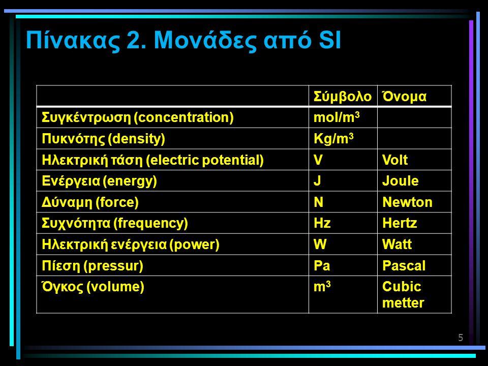 Πίνακας 2. Μονάδες από SI Σύμβολο Όνομα Συγκέντρωση (concentration)