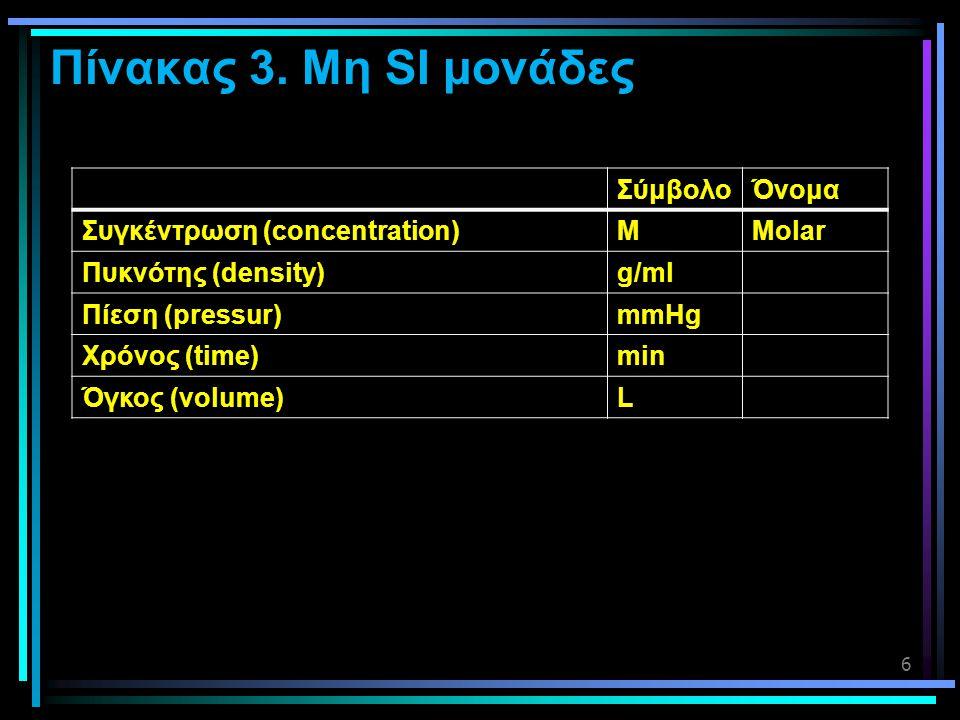 Πίνακας 3. Μη SI μονάδες Σύμβολο Όνομα Συγκέντρωση (concentration) M