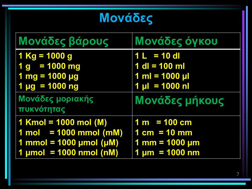 Mονάδες Μονάδες βάρους Μονάδες όγκου Μονάδες μήκους 1 Kg = 1000 g