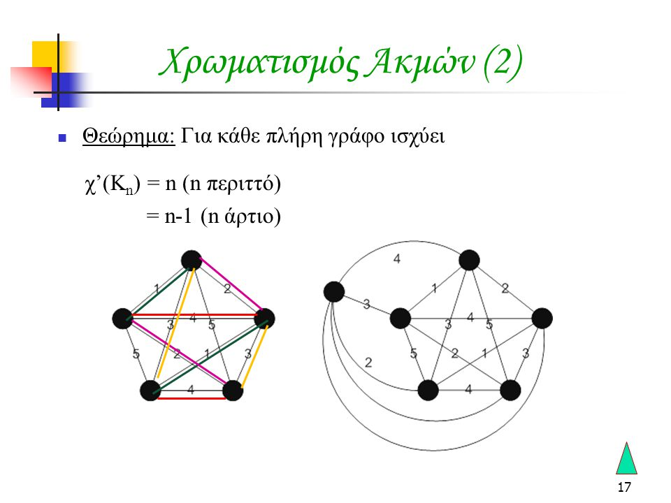 Χρωματισμός Ακμών (2) Θεώρημα: Για κάθε πλήρη γράφο ισχύει