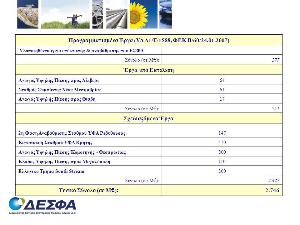 Προγραμματισμένα Έργα (ΥΑ Δ1/Γ/1588, ΦΕΚ Β/60/24.01.2007)