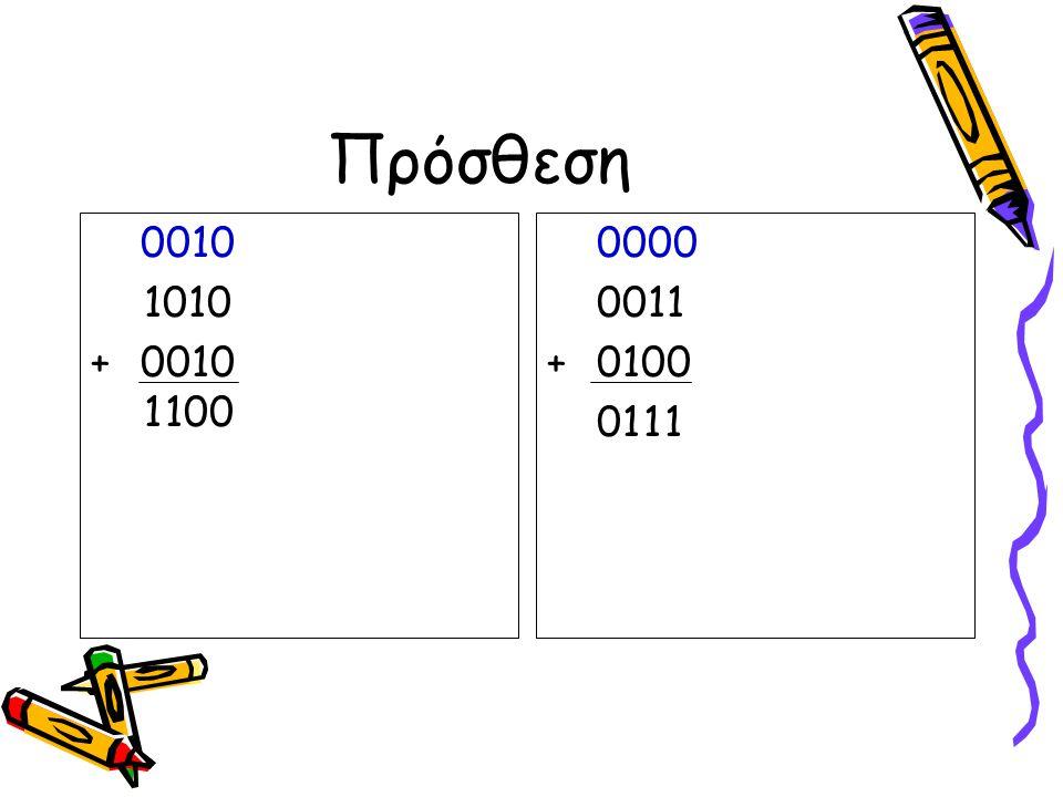 Πρόσθεση 0 0 1 0 1 01 0 + 0 0 1 0 1 1 0 0 0 0 0 0 0 0 1 1 + 0 1 0 0 0 1 1 1